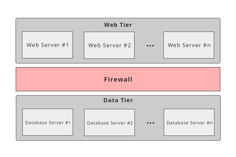 server_architecture